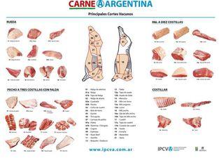 Dall'Argentina